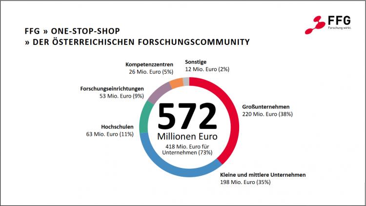 Aufteilung der FFG Förderungen 2020 nach Organisationstypen: 572 Mio. Euro gesamt, davon 38% an Großunternehmen, 35% an KMU, 11% an Hochschulen, 9% an Forschungseinrichtungen, 5% an Kompetenzzentren