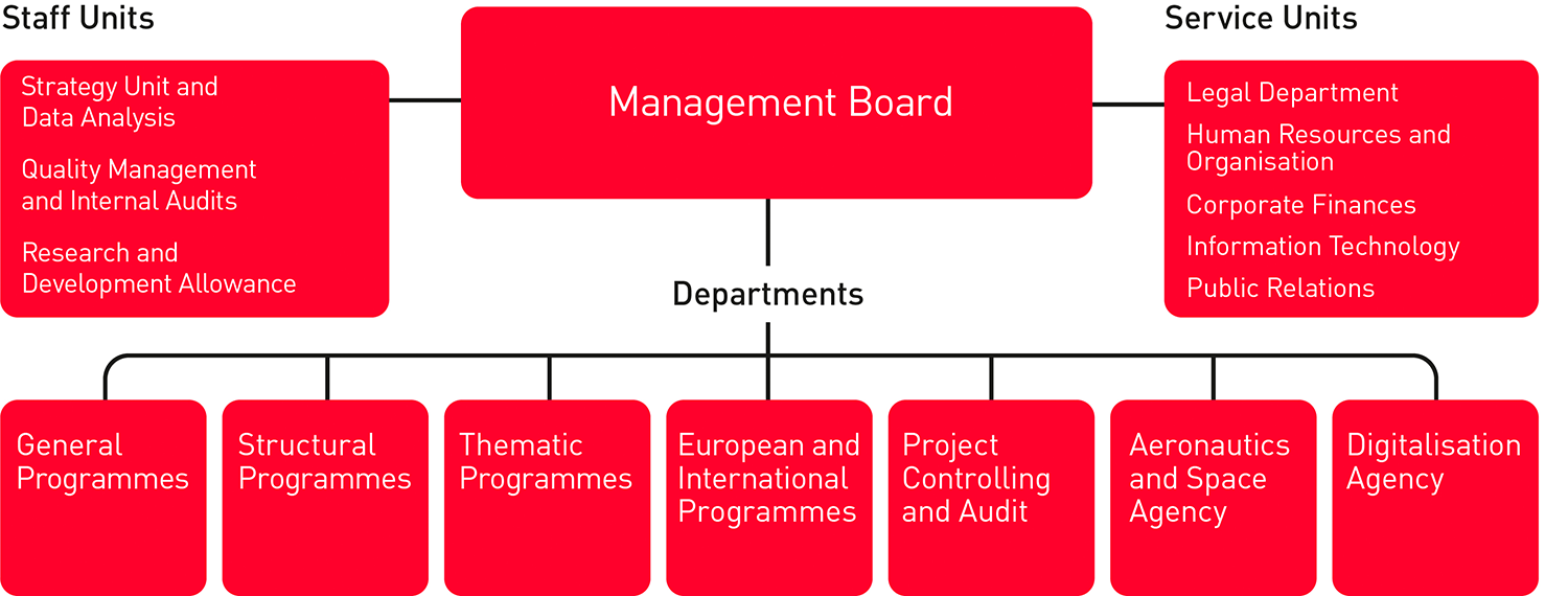 organisational structure of FFG